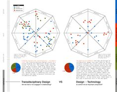 Gathering Qualitative Data through the Unexpected Design Thinking, User Experience Design, Customer Experience, Cultural Probes, Data Visualization Examples, Radar Chart, Visual Analytics, Innovation Management, Knowledge Management