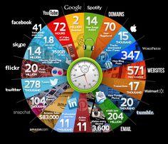 Les chiffres 2015 de ce qui se passe chaque minute sur internet