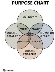 Purpose chart