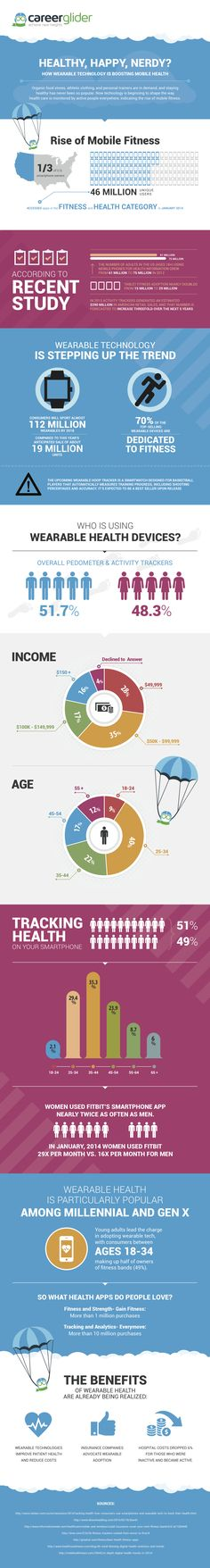 Infographic: How Wearable Technology Is Transforming Mobile Health #Infographic #healthcare