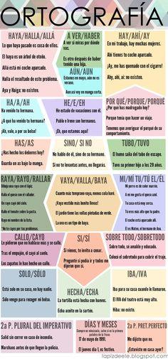 Chuleta ortográfica Actualizada.