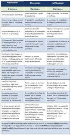Aprendizaje Personalizado, Diferenciado e Individualizado Teaching Tips, Teaching Math, Education World, Differentiated Instruction, Flipped Classroom, Class Management, Learning Tools, Differentiation, French Language