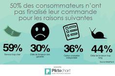 Les consommateurs insatisfaits des options de #livraison en #ecommerce Abandon, Commerce, Ecards, Channel, Basket, E Cards