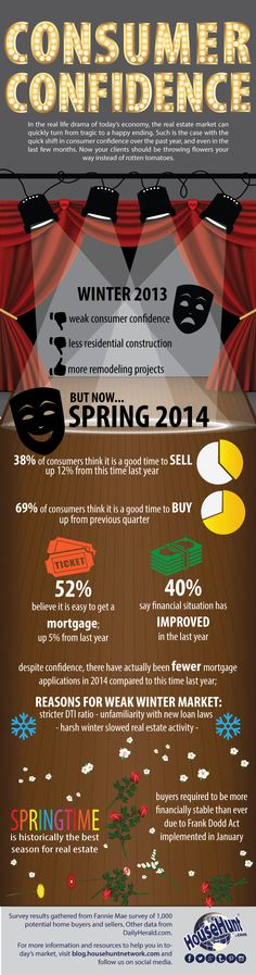 Consumer Confidence is High for Spring #Infographic http://www.blog.househuntnetwork.com/consumer-confidence/