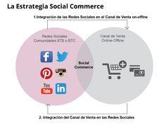 Estrategia Social Commerce: La Venta SocialServicios de Consultoría Social Commerce Chart, Map, Socialism, Social Networks, Location Map, Maps