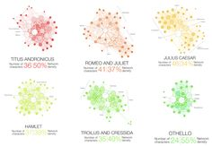 Shakespeare tragedies with network visualization