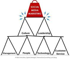 Social Media House of Cards