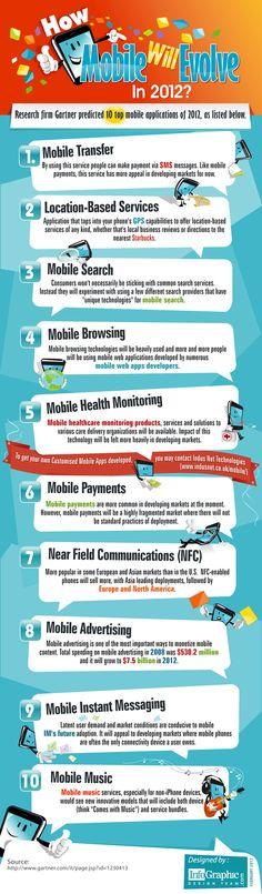 How mobile will evolve in 2012? infographic based on the Gartner's Report