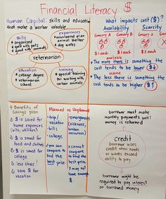 Personal Financial Literacy Anchor Chart Jessup by Read Literacy Skills, Financial Literacy, Financial Planning, Math Anchor Charts, Wealth Management, Resource Management, Money Management, Accounting And Finance, Third Grade Math