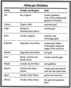 African Mythology Gods and Goddesses list African Mythology African Mythology, World Mythology, African Goddess, Egyptian Mythology, Greek Mythology Gods, African Culture, African History, Orishas Yoruba, Mother Goddess