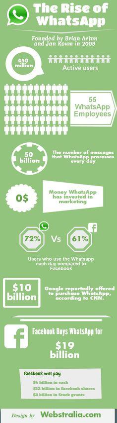 The rise of #WhatsApp