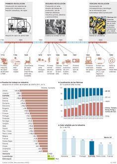 Las tres revoluciones industriales | Economía | EL PAÍS
