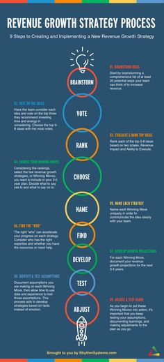 9 Steps to a New Revenue Growth Strategy [Infographic] Restaurant Discounts, Book A Hotel Room, Best Vacation Destinations, Enjoy Your Vacation, Good Massage, Marketing Plan, Affiliate Marketing, Business Marketing, Business Planning