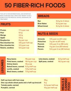 Fiber Food Facts