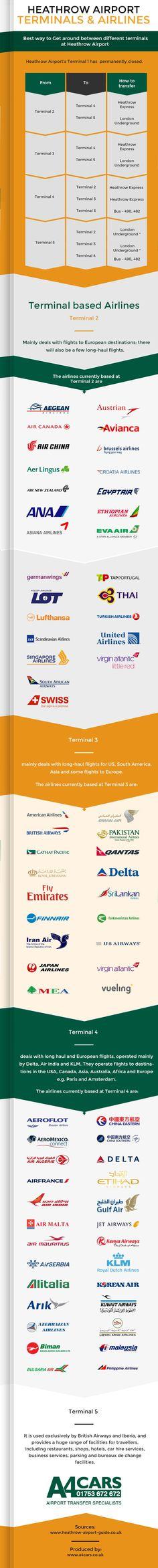 Heathrow airport transfers infographic part 2
