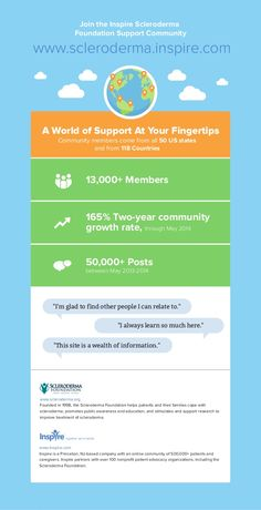 Scleroderma Foundation/Inspire Support Community at a Glance (infographic) #Scleroderma #RareDisease