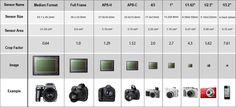 Velikost snímače | Megapixel