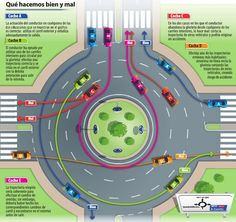 Everything you need to know about driving in roundabouts in Spain Driving Basics, Driving Test Tips, Driving Rules, Driving School, Car Life Hacks, Car Hacks, Useful Life Hacks, Enclosed Trailer Camper, Citroën C4