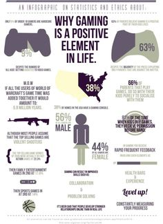 Why #Gaming is good for adults and children Infographic