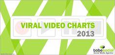 Die Viral Video Charts 2013 von tobesocial - eine Auswahl der besten Social Media Videos und Viralkampagnen. Habt ihr Vorschläge für's nächste Ranking? :-)  http://tobesocial.de/blog/viral-video-charts-virales-video-virales-marketing-ranking-videos-tobesocial