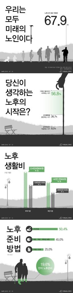 '노후의 시작' 67.9세 필요한 월 최소 생활비는? [인포그래픽] #elderly_life / #Infographic ⓒ 비주얼다이브 무단 복사·전재·재배포 금지