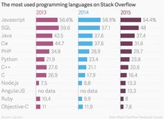 the-most-used-programming-languages-on-stack-overflow-2013-2014-2015_chartbuilder-1.png (1280×932)