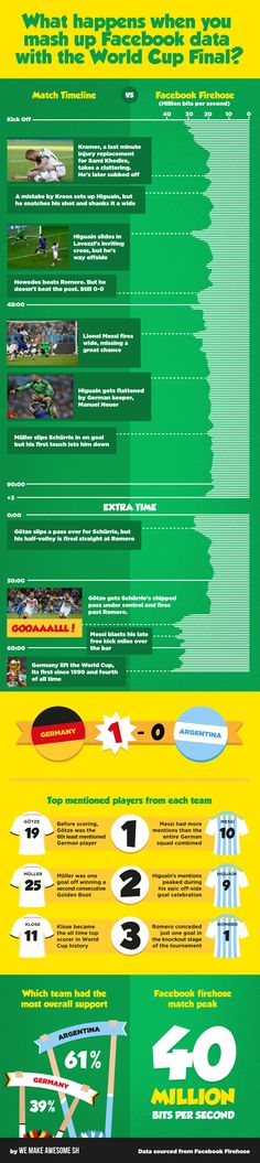 How Facebook reacted to the 2014 final #fifa #facebook #worldcup