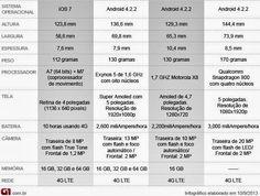 Comparação dos Smartphones top de mercado 2013 - Blog do Robson dos Anjos