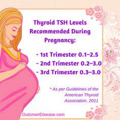 Thyroid TSH normal reference ranges in pregnancy had recently changed. While it is an important indicator for hypothyroidism, research shows that relying on the TSH test alone is not enough to prevent pregnancy complications and ensure a healthy baby http://outsmartdisease.com/thyroid-tsh-levels