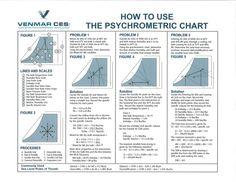 psychometric-chart-how-to-use-1-638.jpg (638×493)