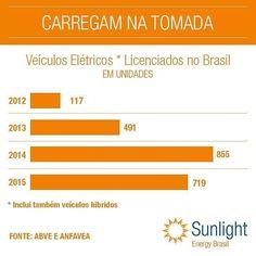 O número de carros elétricos vem aumentando no Brasil desde 2012 o imposto de…