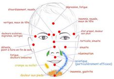 Reflexologie visage