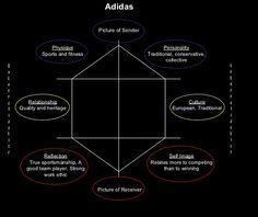 Adidas Brand Identity Prism Marketing Logo, Luxury Marketing, Marketing Plan, Brand Architecture, Adidas Brand, Brand Management, Brand Building, Social Media Content, Marketing Strategies