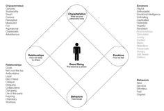 De Logos a Marcas: Fases de Construcción : Branzai