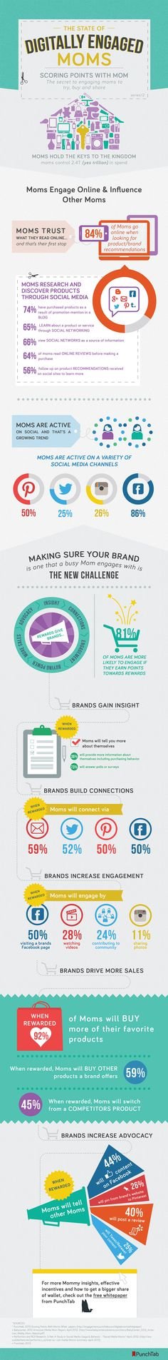 The State of Digitally Engaged Moms Connecting with Brands. #Infographic