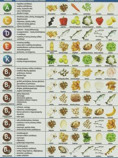 The Importance of Vitamin in a Vegetarian Diet. The average diet plan includes too much hydrogenated fat and b Nutrition Chart, Health Diet, Health And Nutrition, Nutrition Poster, Vitamins For Skin, Vitamins And Minerals, Mineral Chart, Natural Remedies, Vegetarian Recipes