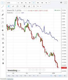 Was man beim Trading mit dem Rubel und binären Optionen beachten muss... #trading #rubel #binaereoptionen