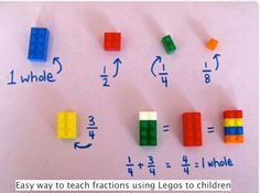Teaching fractions to children