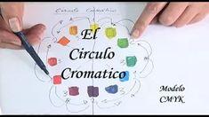 Lección 8.1 . El círculo cromático CMYK. Primera parte - YouTube
