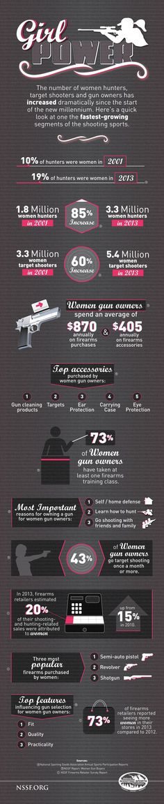 NSSF Infographic: Girl Power   Women And Guns   Hunting, Self Defense And Firearms Facts For Women by Gun Carrier at http://guncarrier.com/nssf-infographic-girl-power-women-guns/