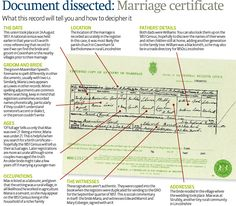 How To: Understand a marriage certificate