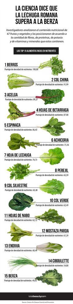 Ranking con los vegetales con más nutrientes http://www.upsocl.com/verde/hicieron-un-ranking-con-los-vegetales-con-mas-nutrientes-y-estos-fueron-los-ganadores/