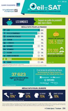 UN ŒIL SUR LA SAT' #11 : la banque toujours en quête de proximité avec leurs clients ► #Infographie #RelationClient