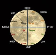 """twinwitch: """" MOON PHASES Moving with its natural course, through different phases and astrological signs, the moon has a particularly potent effect on witchcraft. Each cycle of the waxing and waning..."""