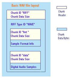 WAV format structure