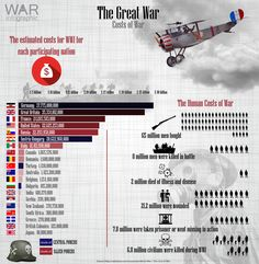 Costs of Great War. If you are interested in this but struggle to see the stats please visit our. Search Engine Marketing, Seo Marketing, Media Marketing, Million Men, Tv Aerials, World War One, History Facts, Military History, Wwi