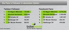 Wie sind die Bundesliga-Klubs in Facebook und Twitter aufgestellt? Hier die Grafik mit Fans und Followern bei Facebook und Twitter