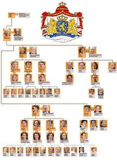 Stamboom koninklijkhuis.jpg 943×1.297 pixels