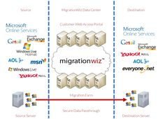 Online email migration solution for individuals, businesses, consultants and service providers worldwide. Portal, Online Email, Technology Management, Destinations, Office 365, Patent Pending, Microsoft Office, Mailbox, Cloud