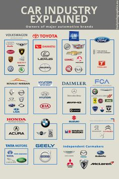 Owners of major car manufacturers is part of Car throttle - More memes, funny videos and pics on Mécanicien Automobile, Automobile Companies, Car Brands Logos, All Car Logos, Car Symbols, Renault Nissan, Car Facts, Car Throttle, Daihatsu